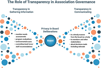 Association Governance Transparency infographic