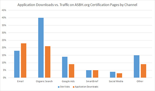 asbh Application Downloads Bar Graph