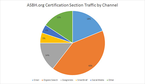 asbh Traffic by Channel Pie Chart
